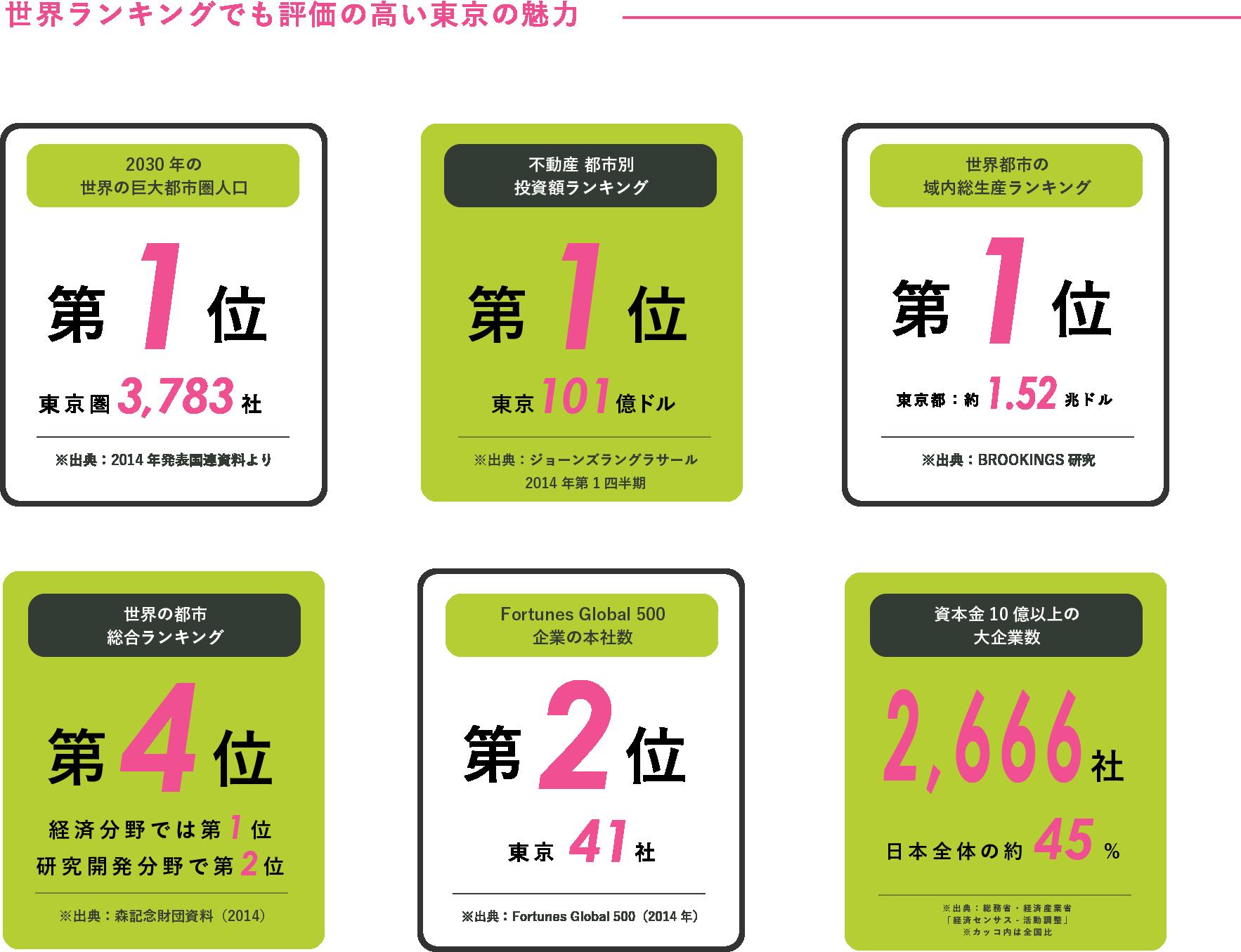 世界ランキングでも評価の高い東京の魅力